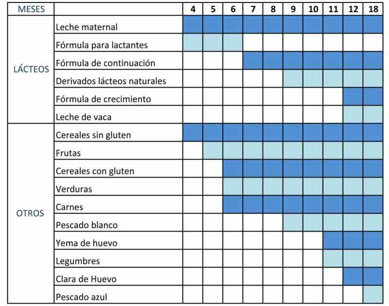 tabla de alimentacion para bebes de 0 a 12 meses